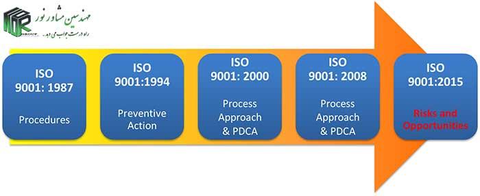 استاندارد ISO9001:2015 سیستم مدیریت کیفیت